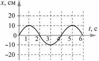 Тест по физике Гармонические колебания 8 задание