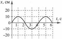 Тест по физике Гармонические колебания 9 задание