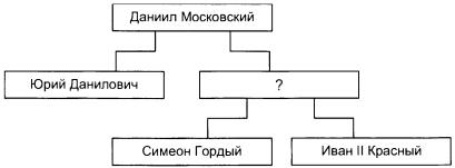 Тест по истории Предпосылки объединения русских земель 1 вариант задание В1