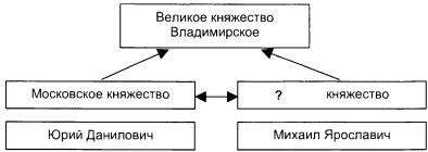 Тест по истории Предпосылки объединения русских земель 2 вариант задание В1