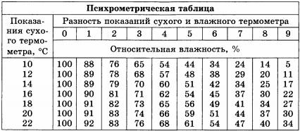 Психрометрическая таблица для 5 задания