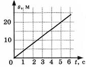 Контрольная работа по физике Взаимодействие тел 1 вариант 5 задание