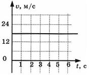 Контрольная работа по физике Взаимодействие тел 2 вариант 5 задание