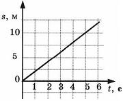 Контрольная работа по физике Взаимодействие тел 3 вариант 5 задание