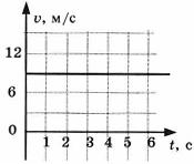 Контрольная работа по физике Взаимодействие тел 4 вариант 5 задание