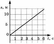 Контрольная работа по физике Взаимодействие тел 5 вариант 5 задание