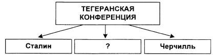 Тест по истории Коренной перелом в ходе Великой Отечественной войны 1 вариант 8 задание
