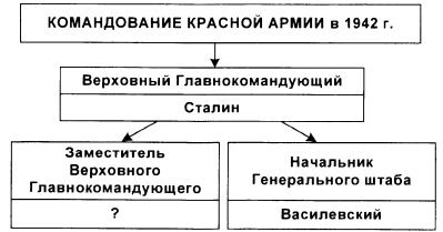 Тест по истории Коренной перелом в ходе Великой Отечественной войны 2 вариант 8 задание
