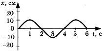 Контрольная работа по теме Механические колебания и волны 1 вариант 2 задание