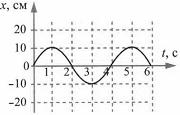 Тест по физике Механические колебания и волны 1 вариант 2 задание