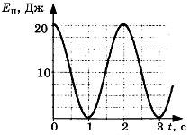 Контрольная работа по теме Механические колебания и волны 1 вариант 3 задание