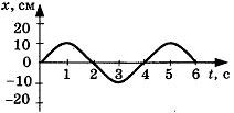 Контрольная работа по теме Механические колебания и волны 2 вариант 2 задание