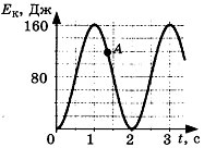 Контрольная работа по теме Механические колебания и волны 2 вариант 3 задание