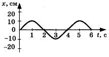 Контрольная работа по теме Механические колебания и волны 3 вариант 2 задание
