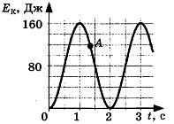 Контрольная работа по теме Механические колебания и волны 3 вариант 3 задание