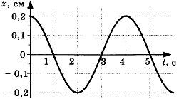 Контрольная работа по теме Механические колебания и волны 4 вариант 2 задание
