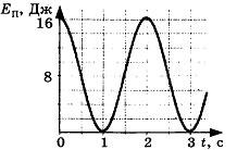 Контрольная работа по теме Механические колебания и волны 4 вариант 3 задание