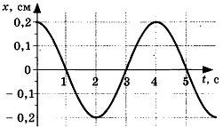 Контрольная работа по теме Механические колебания и волны 5 вариант 2 задание