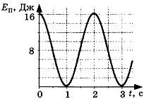 Контрольная работа по теме Механические колебания и волны 5 вариант 3 задание
