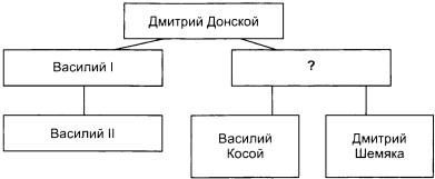 Тест по истории Московское княжество и его соседи в конце XIV - середине XV века 1 вариант