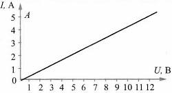 Тест по физике Зависимость силы тока от напряжения 2 задание