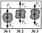 Итоговый тест по темам Атмосферное давление, Архимедова сила, Плавание тел 7 класс 2 вариант 16 задание