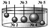 Итоговый тест по темам Атмосферное давление, Архимедова сила, Плавание тел 7 класс 3 вариант 12 задание