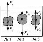 Итоговый тест по темам Атмосферное давление, Архимедова сила, Плавание тел 7 класс 3 вариант 16 задание
