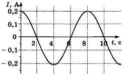 Контрольная работа по физике Электромагнитные колебания и волны 1 вариант задание А2