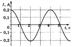 Контрольная работа по физике Электромагнитные колебания и волны 2 вариант задание А2