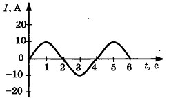 Контрольная работа по физике Электромагнитные колебания и волны 3 вариант задание А2