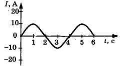 Контрольная работа по физике Электромагнитные колебания и волны 4 вариант задание А2