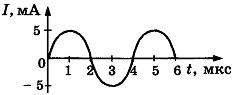 Контрольная работа по физике Электромагнитные колебания и волны 4 вариант задание А3