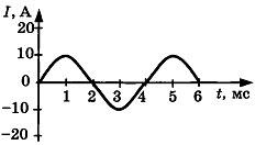 Контрольная работа по физике Электромагнитные колебания и волны 5 вариант задание А2