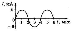 Контрольная работа по физике Электромагнитные колебания и волны 5 вариант задание А3