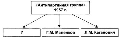 Тест по истории Экономика СССР в 1953-1964 годах 1 вариант 7 задание