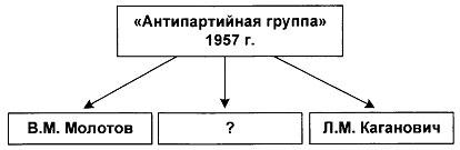 Тест по истории Экономика СССР в 1953-1964 годах 2 вариант 7 задание