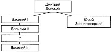 Итоговый тест по истории России 6 класс 1 вариант задание В6