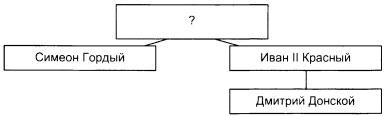 Итоговый тест по истории России 6 класс 2 вариант задание В6
