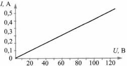 Тест по физике Закон Ома для участка цепи 5 задание