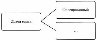 Тест по обществознанию Экономика семьи 1 вариант 9 задание