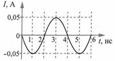 Тест по физике Электромагнитные волны 9 задание