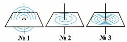 Тест по физике Электромагнитные явления 3 вариант 5 задание