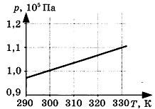 Контрольная работа по теме Молекулярная физика 4 вариант задание В1