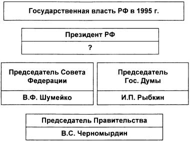 Тест по истории Политическая жизнь в 1992-1999 годах 1 вариант 6 задание