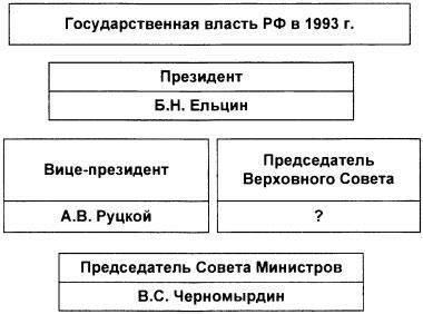 Тест по истории Политическая жизнь в 1992-1999 годах 2 вариант 6 задание