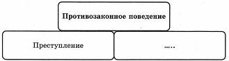 Тест по обществознанию Виновен - отвечай 2 вариант 8 задание