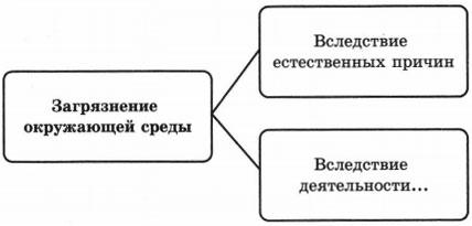 Тест по обществознанию Воздействие человека на природу 2 вариант 9 задание