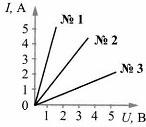 Тест по физике Законы электрического тока 1 вариант 6 задание