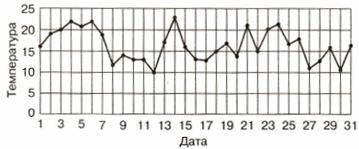 Тест по информатике Графики и диаграммы 6 класс 1 вариант 4 задание